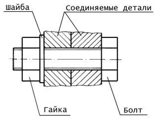 Соединения деталей машин могут быть pазъемными и неpазъемными